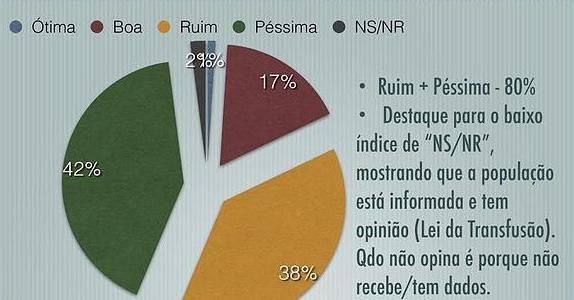 Fonte: Opinião Instituto de Pesquisa
